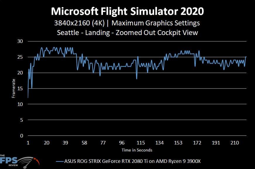 Microsoft Flight Simulator 2020 4K Maximum Graphics Settings Seattle Landing Zoomed Out Cockpit View Graph Performance