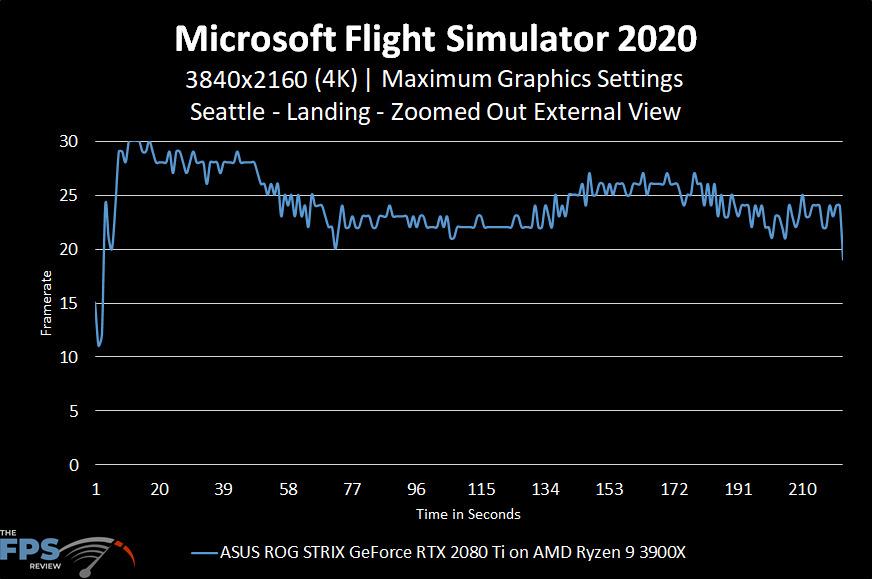 Microsoft Flight Simulator 2020 4K Maximum Graphics Settings Seattle Landing Zoomed Out External View Graph Performance