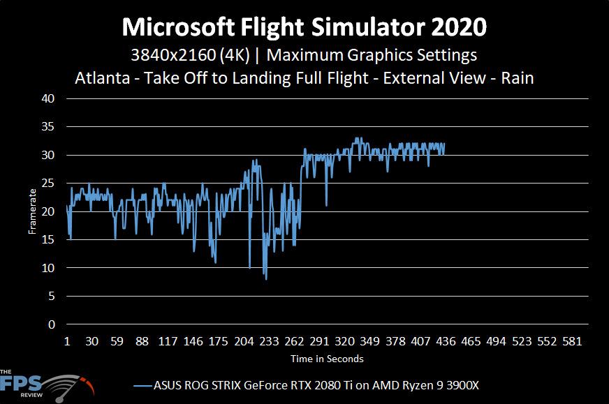 Microsoft Flight Simulator 2020 4K Maximum Graphics Settings Rain Performance