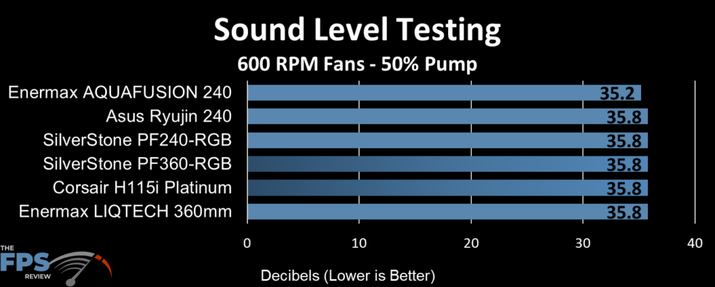 ASUS Ryujin 240 Sound Level Testing at 600RPM Fans and 50% pump