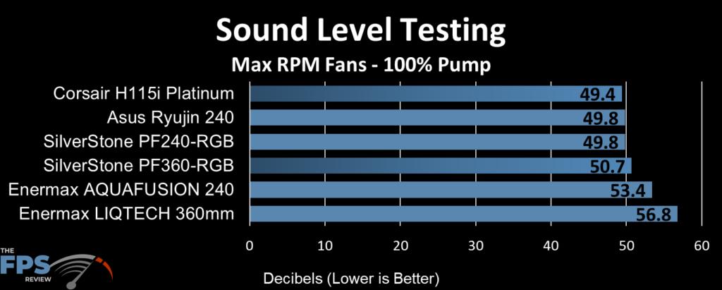 ASUS Ryujin 240 Sound Level Testing at 100% Fans