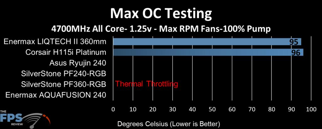 ASUS Ryujin 240 performance at max overclock clocks, max fan RPM and 100% pump