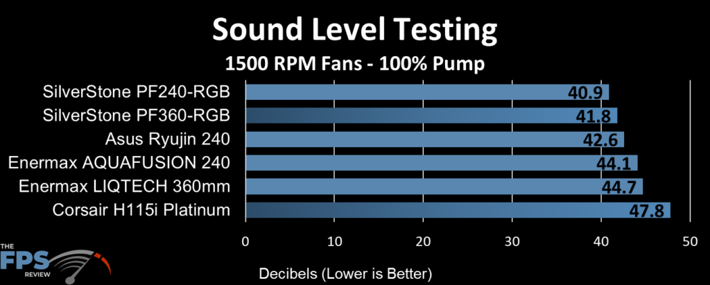 ASUS Ryujin 240 Sound Level Testing at 1500RPM Fans