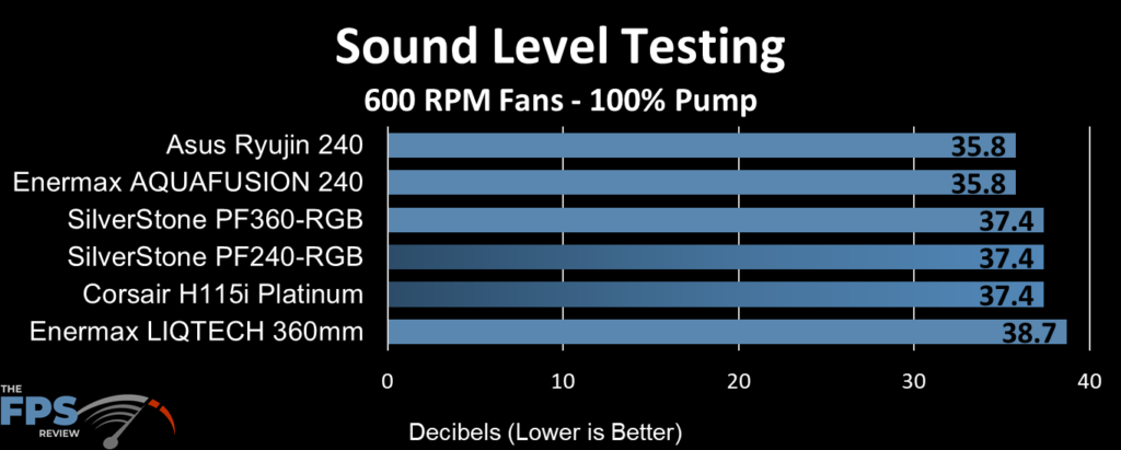 ASUS Ryujin 240 Sound Level Testing at 600RPM Fans