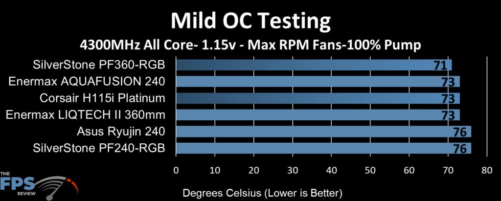 ASUS Ryujin 240 performance at mild overclock clocks, max fan RPM and 100% pump