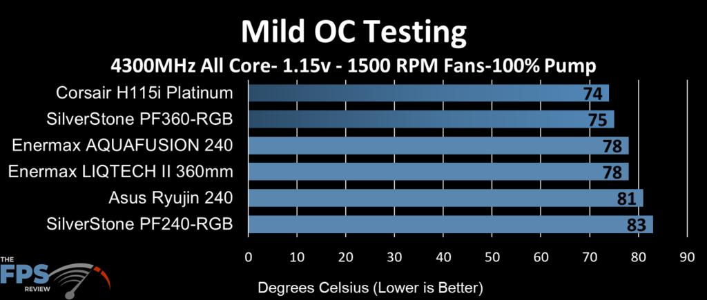 ASUS Ryujin 240 performance at mild overclock clocks, 1500 fan RPM and 100% pump