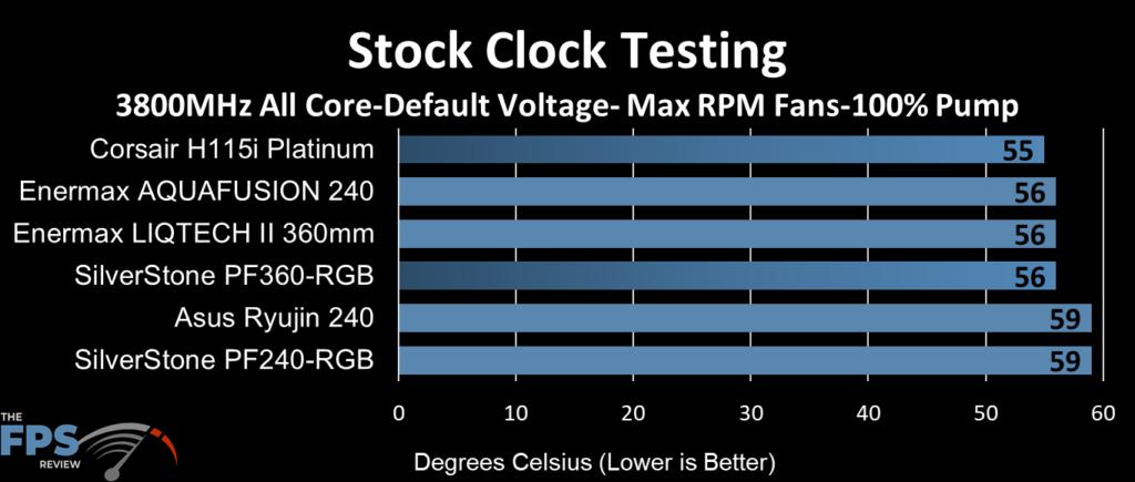 ASUS Ryujin 240 performance at stock clocks, max fan RPM and 100% pump