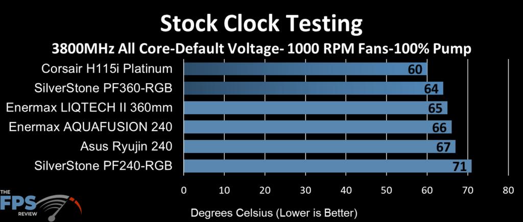 ASUS Ryujin 240 performance at stock clocks, 1000 fan RPM and 100% pump