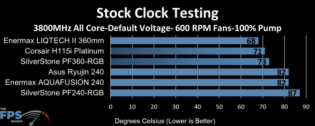 ASUS Ryujin 240 performance at stock clocks, 600 fan RPM and 100% pump