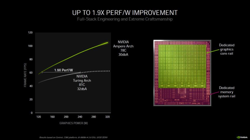 NVIDIA Architecture Performance per Watt and Graphics Power Rail and Memory Power Rail GPU