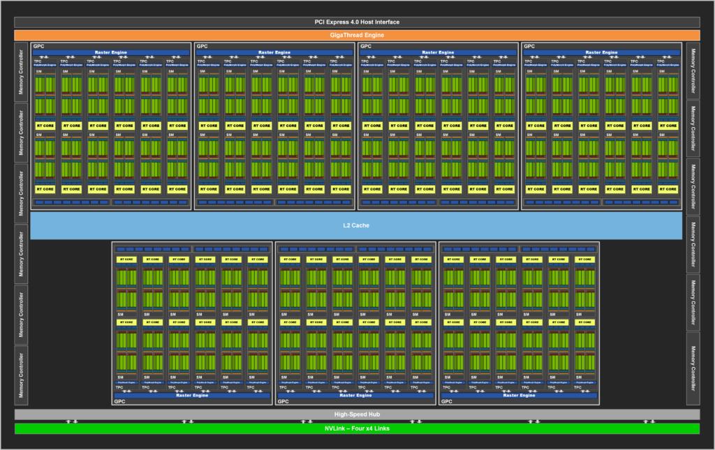NVIDIA Ampere Architecture Block Diagram