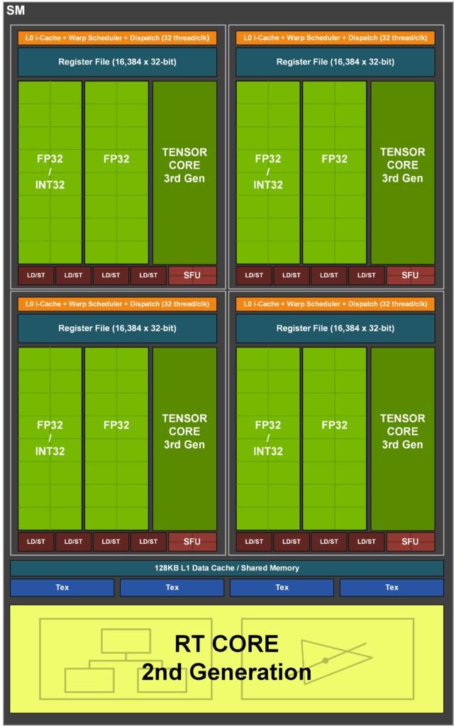 NVIDIA Ampere Architecture SM Unit Block Diagram