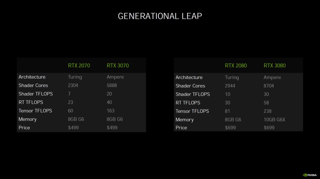NVIDIA Generational Leap Marketing Slide