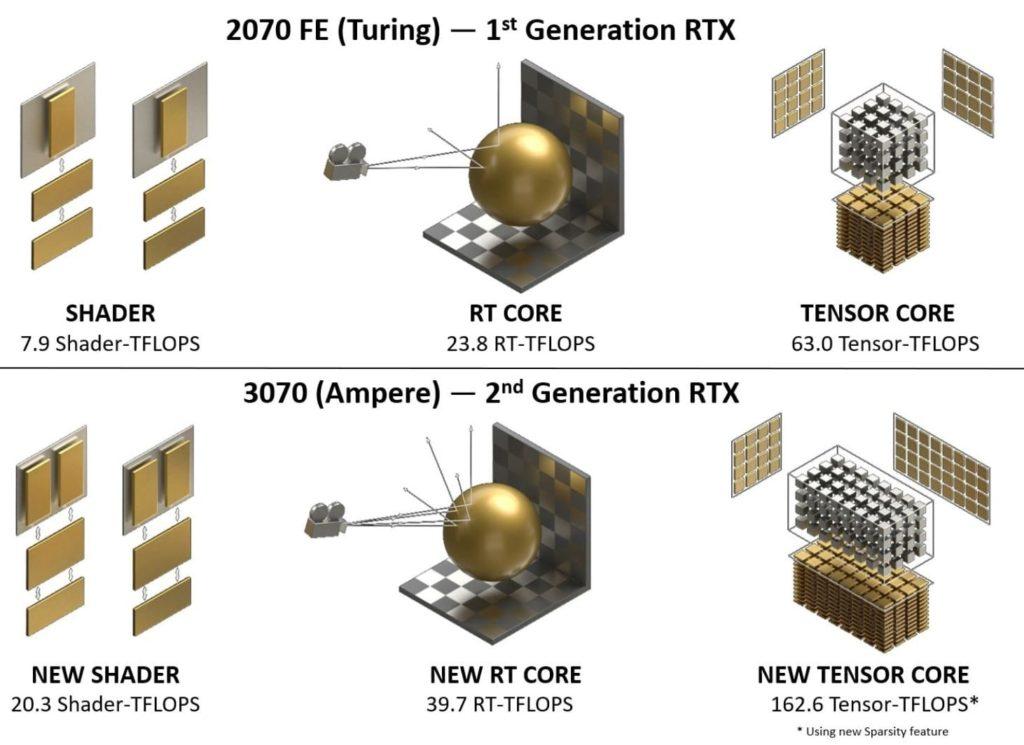 GeForce RTX 3070 Architecture Comparison Marketing Slide
