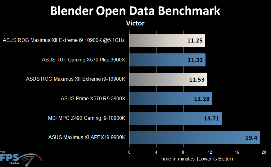 ASUS ROG MAXIMUS XII EXTREME Motherboard Blender Open Data Benchmark