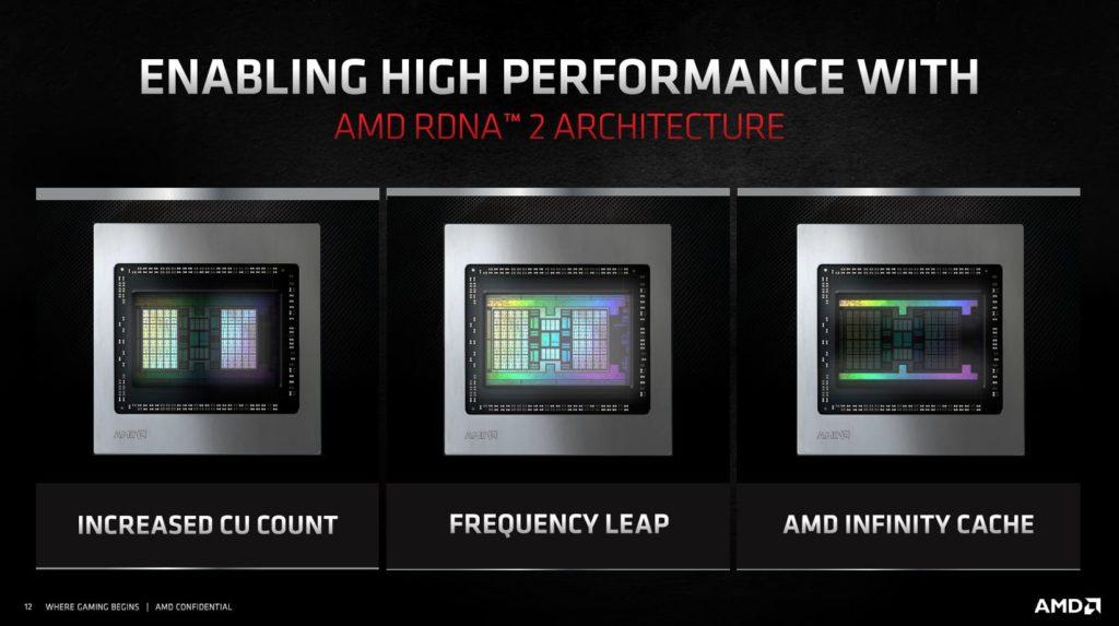 AMD Radeon RX 6800 XT and Radeon RX 6800 Product Slides