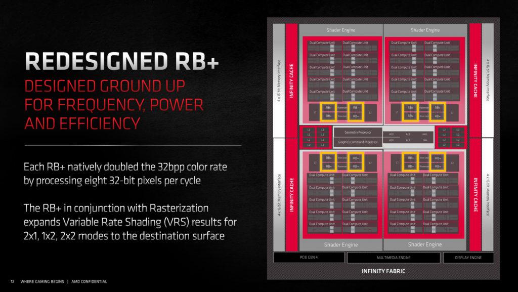 AMD Radeon RX 6800 XT and Radeon RX 6800 Product Slides RDNA2 Compute Unit