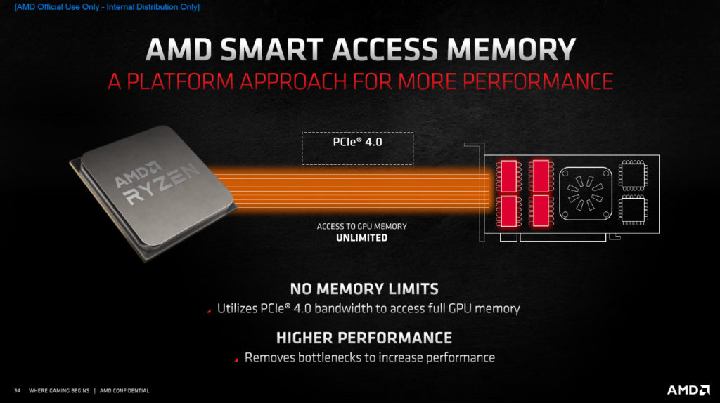 AMD Radeon RX 6800 XT and Radeon RX 6800 Product Slides Smart Access Memory