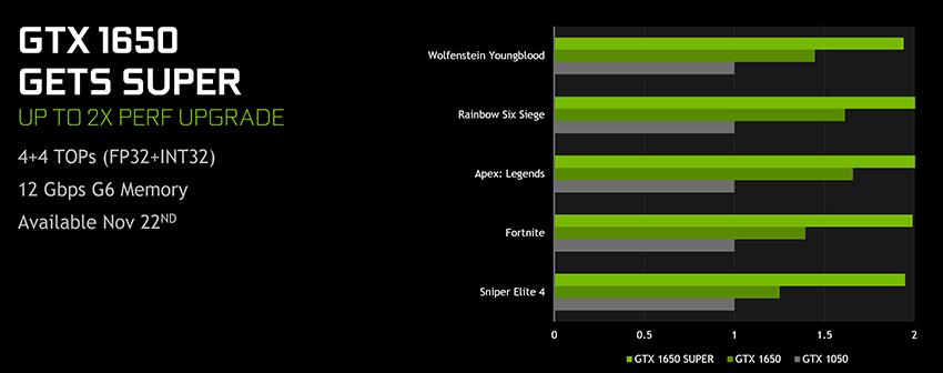 EVGA GeForce GTX 1650 SUPER SC ULTRA Gaming Performance Upgrade Marketing Slide