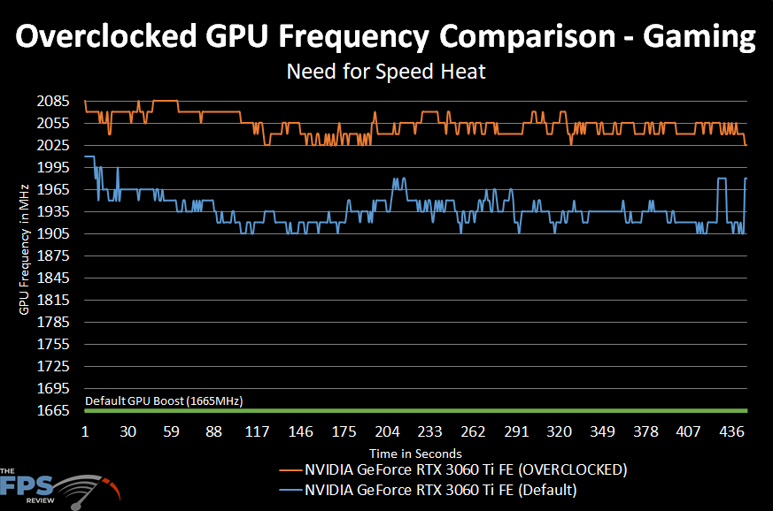 NVIDIA GeForce RTX 3060 Ti FE Overclocked GPU Frequency Comparison Graph