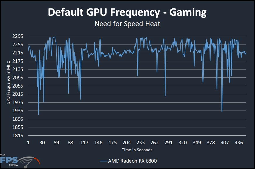 AMD Radeon RX 6800 Default Clock Speed Graph