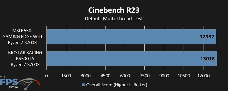 racing Cinebench R23