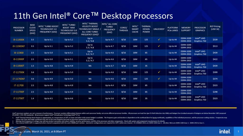 Intel Core i9-11900K CPU SKU