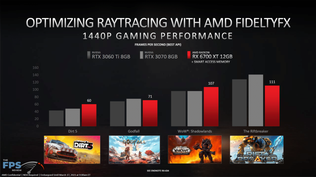 AMD Radeon RX 6700 XT Video Card Review New Ray Traced Games