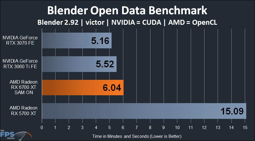 AMD Radeon RX 6700 XT Blender Open Data Benchmark graph victor
