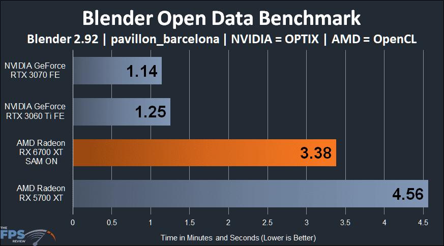 AMD Radeon RX 6700 XT Blender Open Data Benchmark graph pavillon_barcelona