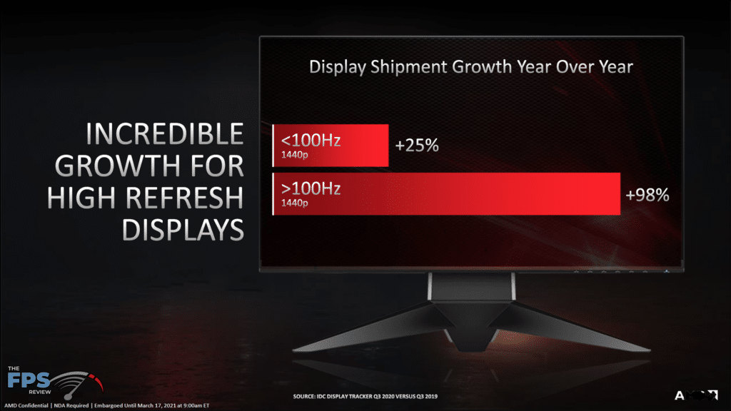 AMD Radeon RX 6700 XT Video Card Review High Refresh Rate Monitors
