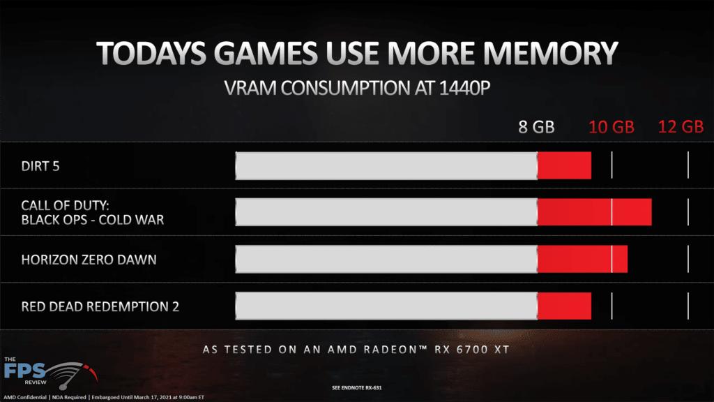 AMD Radeon RX 6700 XT Video Card Review VRAM Game Comparison