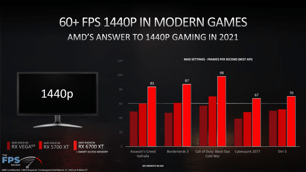 AMD Radeon RX 6700 XT Video Card Review Game Performance Comparison