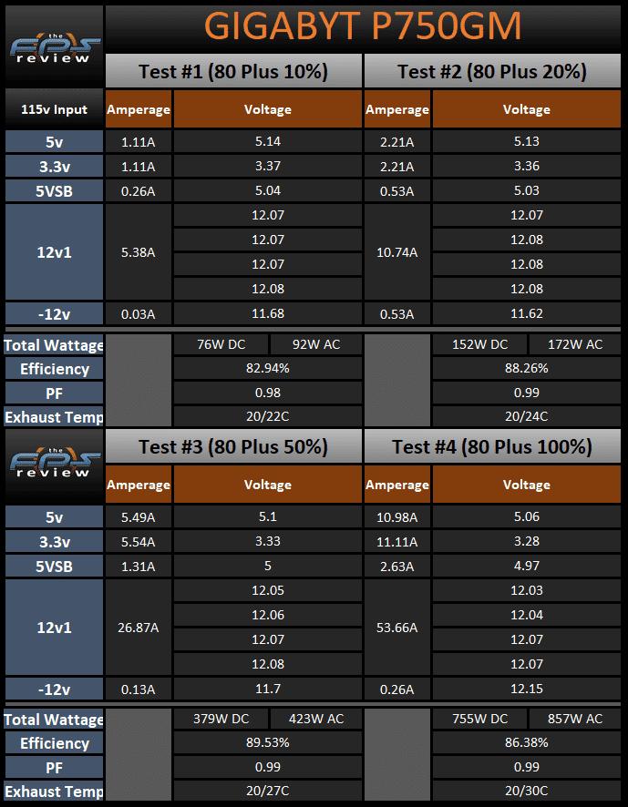 GIGABYTE P750GM 750W Power Supply 80 Plus Load Testing Results