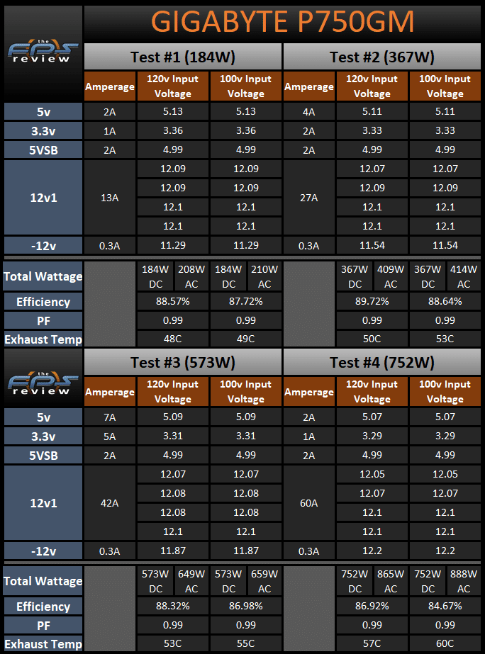 GIGABYTE P750GM 750W Power Supply 120v and 100v Load Testing Results Table