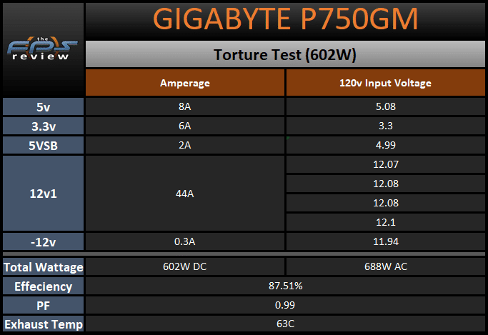 GIGABYTE P750GM 750W Power Supply Torture Test Table