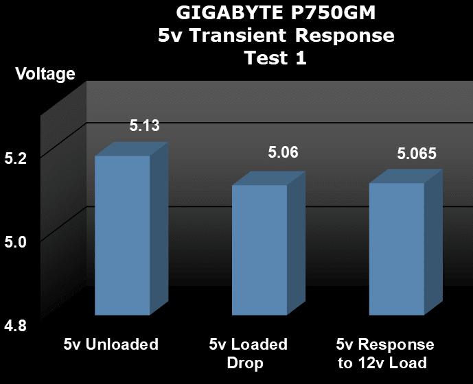 GIGABYTE P750GM 750W Power Supply 5V Transient Response