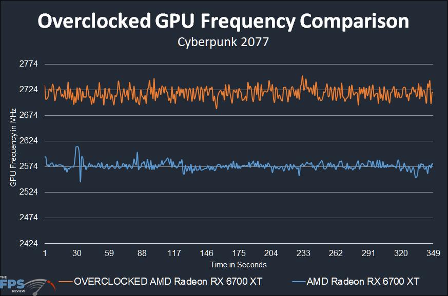 AMD Radeon RX 6700 XT Overclocked GPU Frequency Comparison Graph