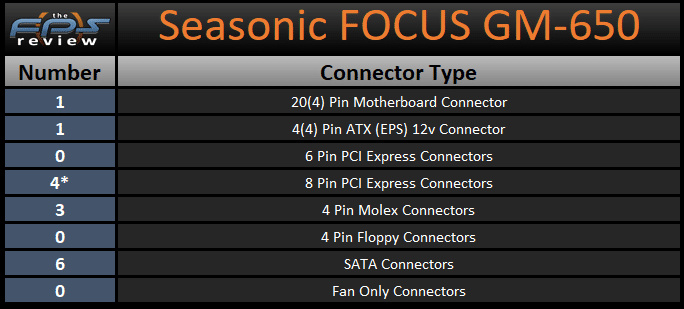 Seasonic FOCUS GM-650 650W Power Supply Connector Type Table