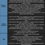 ASRock X570 PG Velocita Motherboard Specifications Table