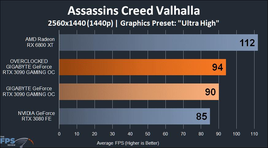 GIGABYTE GeForce RTX 3090 GAMING OC Assassins Creed Valhalla 1440p Performance Graph