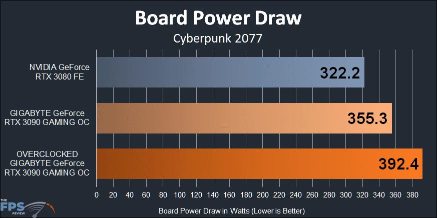 GIGABYTE GeForce RTX 3090 GAMING OC Board Power Draw Graph