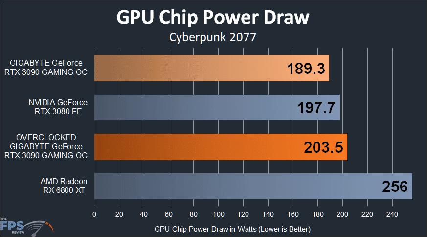 GIGABYTE GeForce RTX 3090 GAMING OC GPU Chip Power Draw Graph