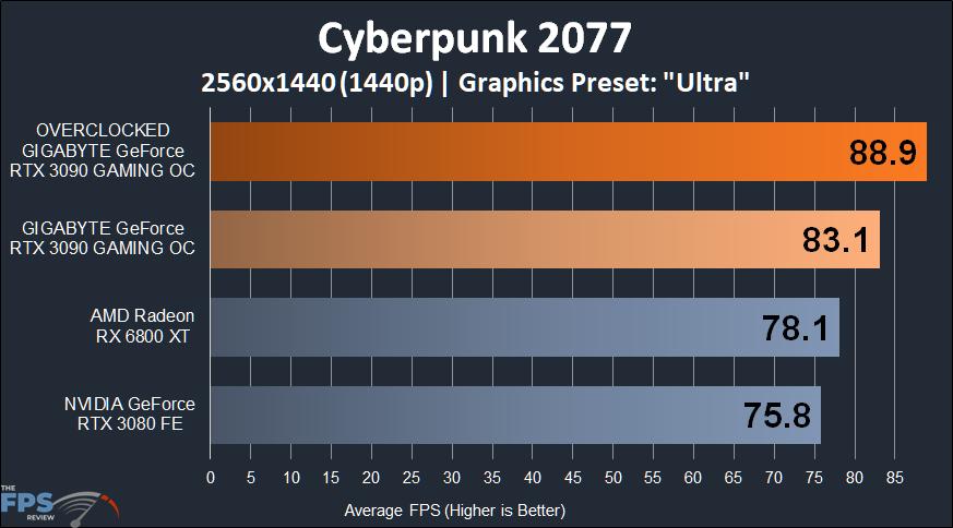 GIGABYTE GeForce RTX 3090 GAMING OC Cyberpunk 2077 1440p Performance Graph
