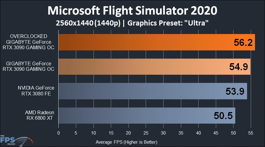 GIGABYTE GeForce RTX 3090 GAMING OC Microsoft Flight Simulator 2020 1440p Performance Graph