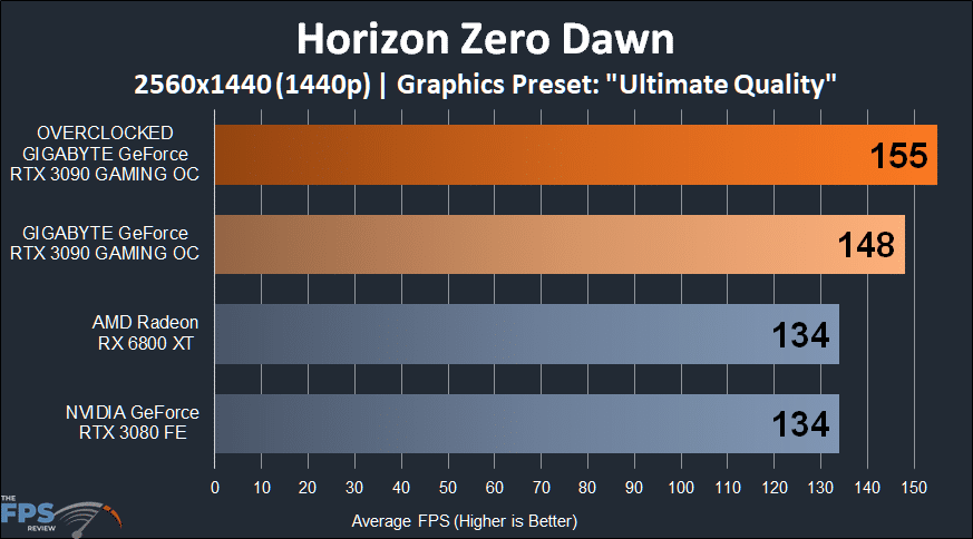 GIGABYTE GeForce RTX 3090 GAMING OC Horizon Zero Dawn 1440p Performance Graph