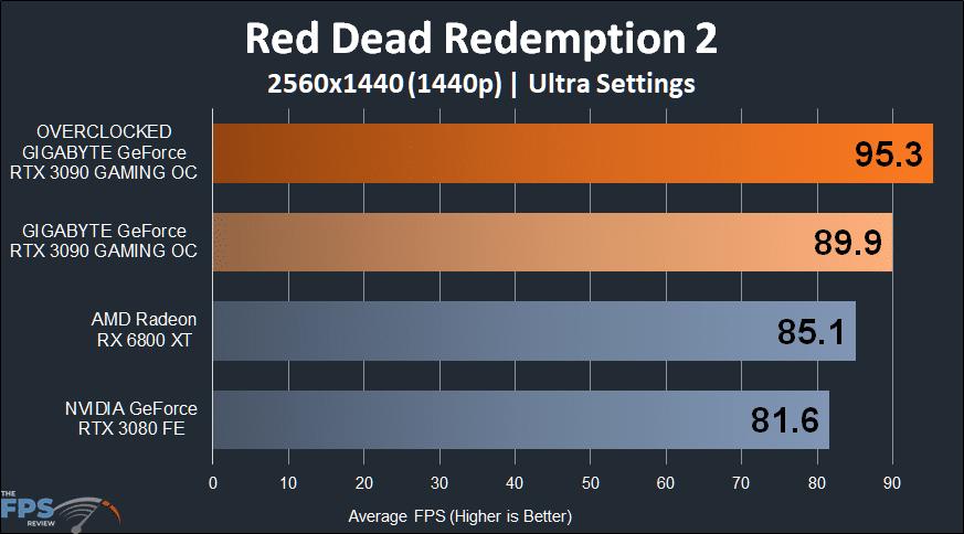 GIGABYTE GeForce RTX 3090 GAMING OC Red Dead Redemption 2 1440p Performance Graph