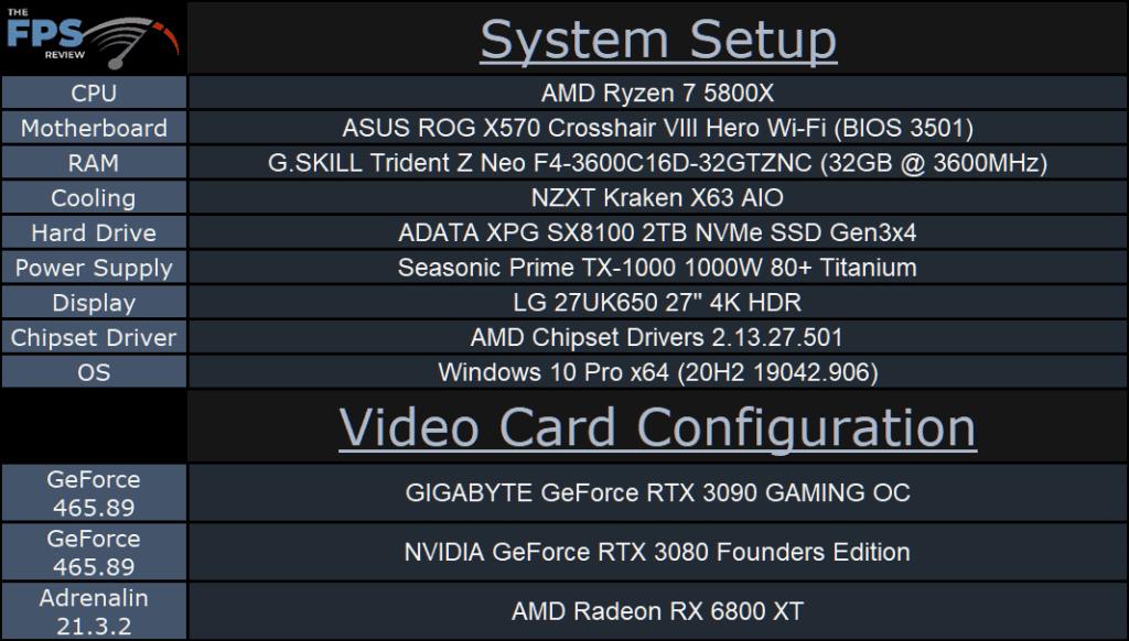 GIGABYTE GeForce RTX 3090 GAMING OC System Setup Table