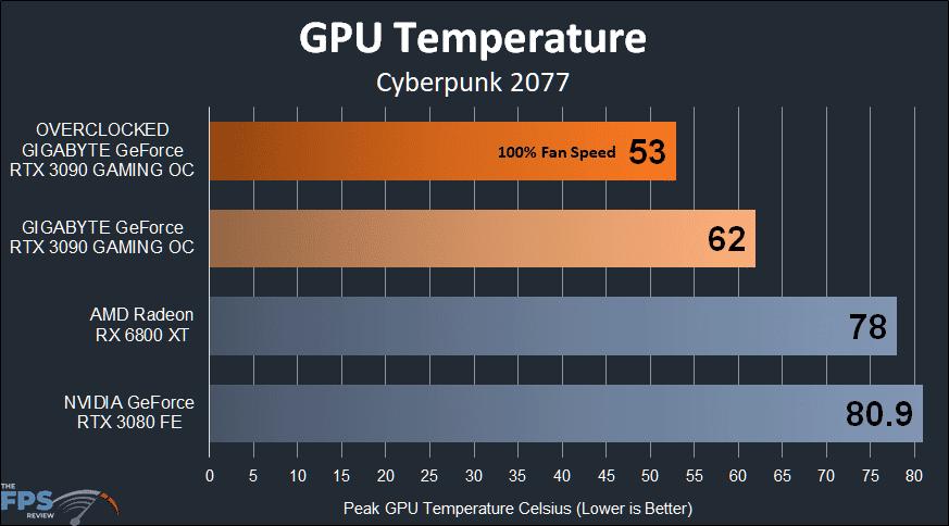 GIGABYTE GeForce RTX 3090 GAMING OC Temperature Graph
