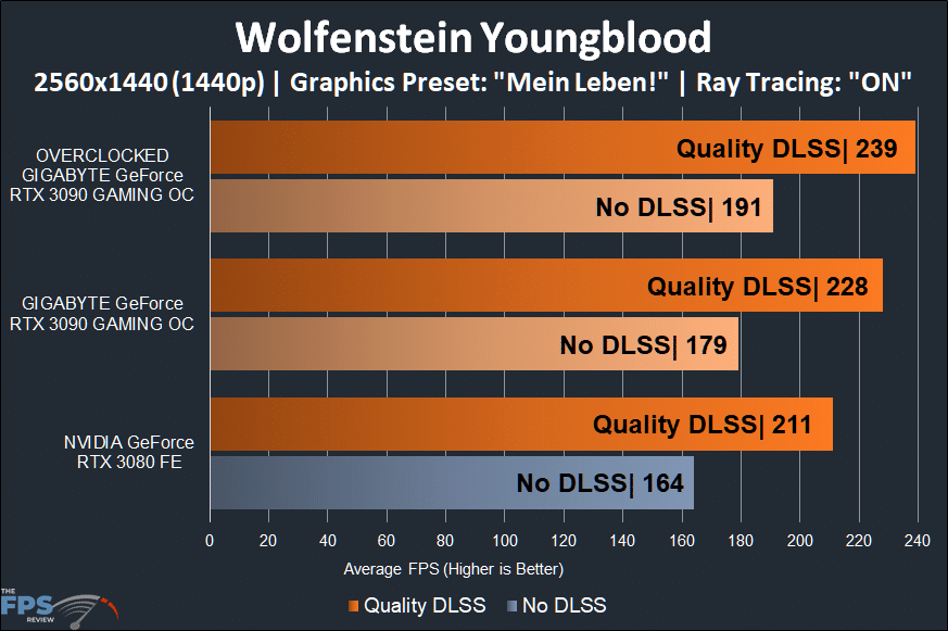 GIGABYTE GeForce RTX 3090 GAMING OC Wolfenstein Youngblood 1440p Performance Graph with Ray Tracing and Quality DLSS
